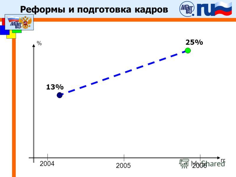 Реформы и подготовка кадров 2004 20062005 % гг. 13% 25%