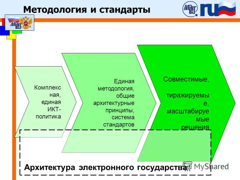 Методология и стандарты Единая методология, общие архитектурные принципы, система стандартов Совместимые, тиражируемы е, масштабируе мые решения Комплекс ная, единая ИКТ- политика Архитектура электронного государства