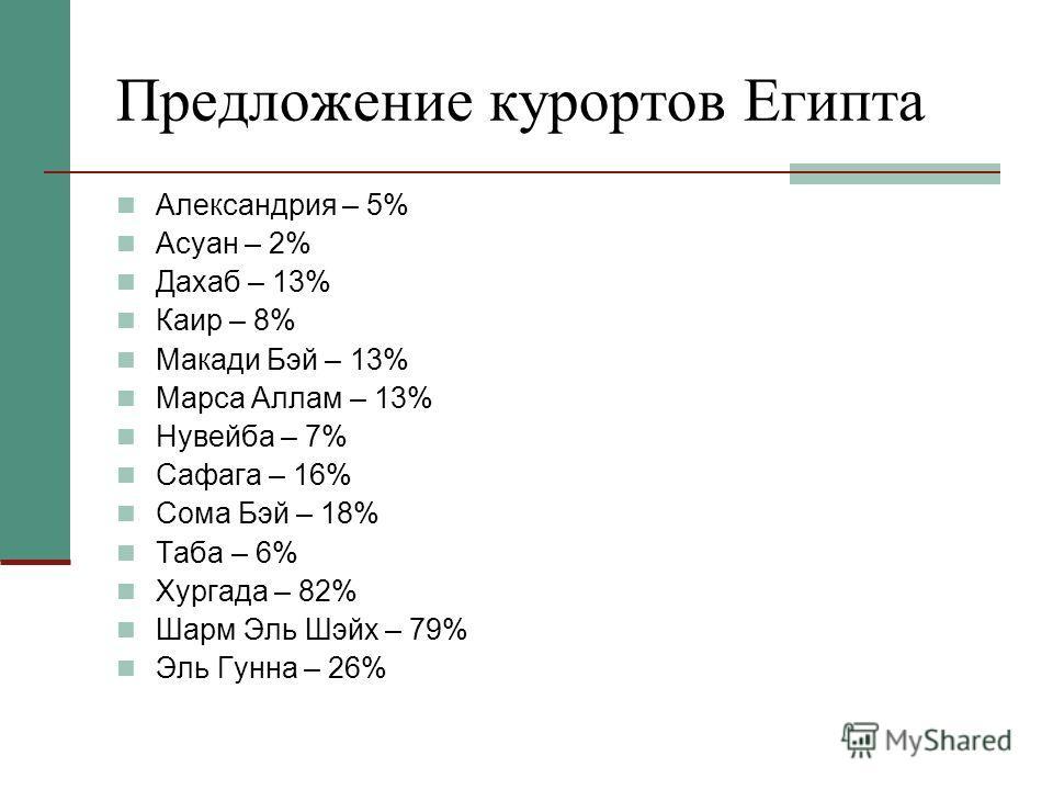 Предложение курортов Египта Александрия – 5% Асуан – 2% Дахаб – 13% Каир – 8% Макади Бэй – 13% Марса Аллам – 13% Нувейба – 7% Сафага – 16% Сома Бэй – 18% Таба – 6% Хургада – 82% Шарм Эль Шэйх – 79% Эль Гунна – 26%