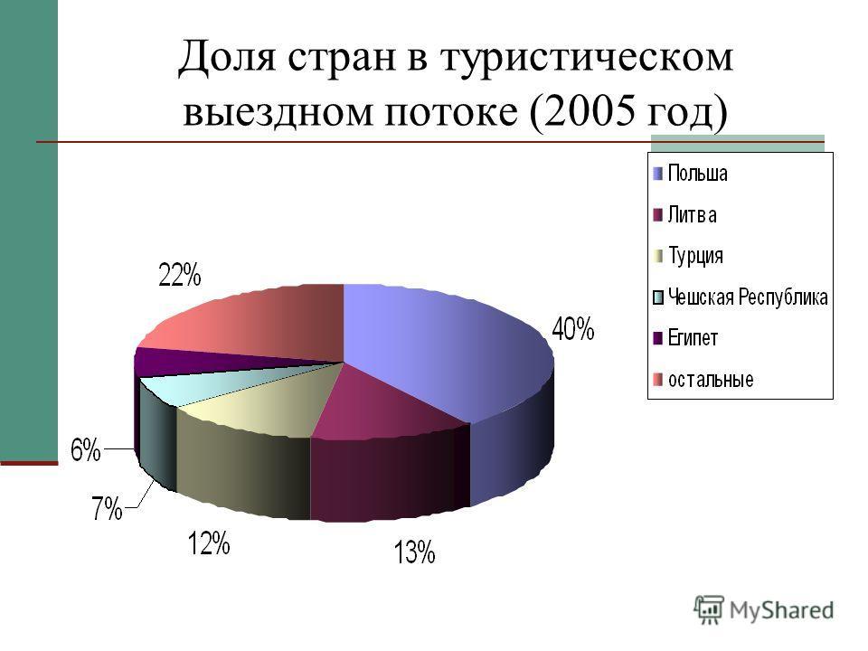 Доля стран в туристическом выездном потоке (2005 год)