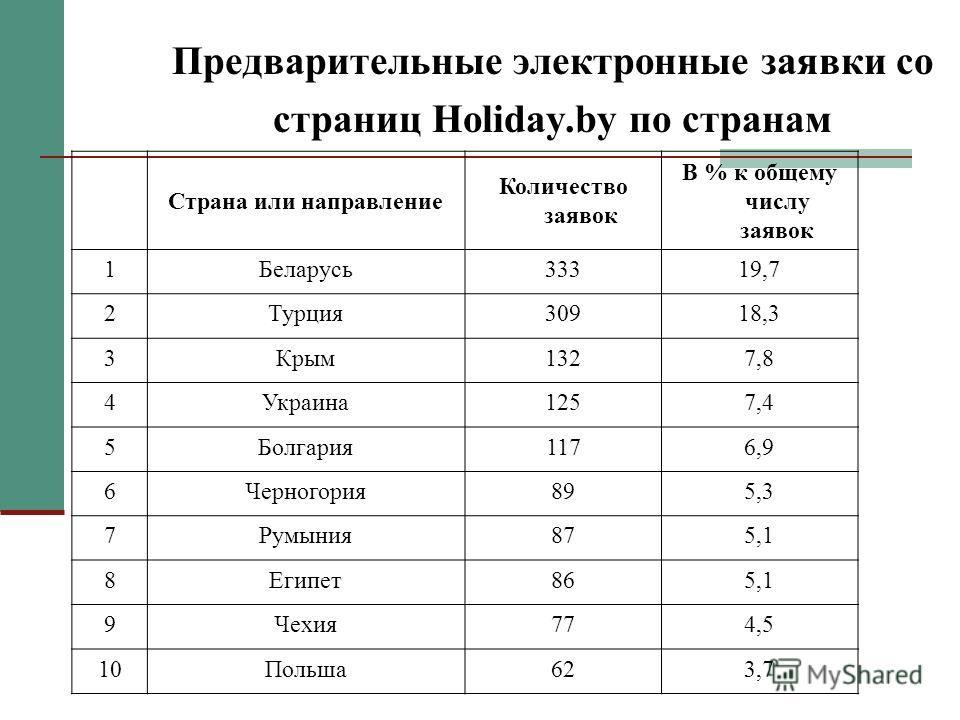 Страна или направление Количество заявок В % к общему числу заявок 1Беларусь33319,7 2Турция30918,3 3Крым1327,8 4Украина1257,4 5Болгария1176,9 6Черногория895,3 7Румыния875,1 8Египет865,1 9Чехия774,5 10Польша623,7 Предварительные электронные заявки со