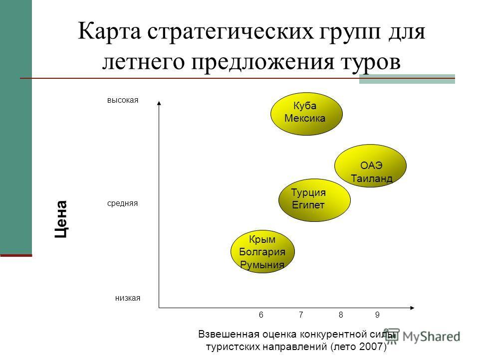 Карта стратегических групп для летнего предложения туров Взвешенная оценка конкурентной силы туристских направлений (лето 2007) Цена низкая средняя высокая 9876 Крым Болгария Румыния Турция Египет ОАЭ Таиланд Куба Мексика