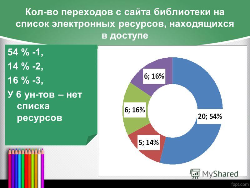 Кол-во переходов с сайта библиотеки на список электронных ресурсов, находящихся в доступе 54 % -1, 14 % -2, 16 % -3, У 6 ун-тов – нет списка ресурсов