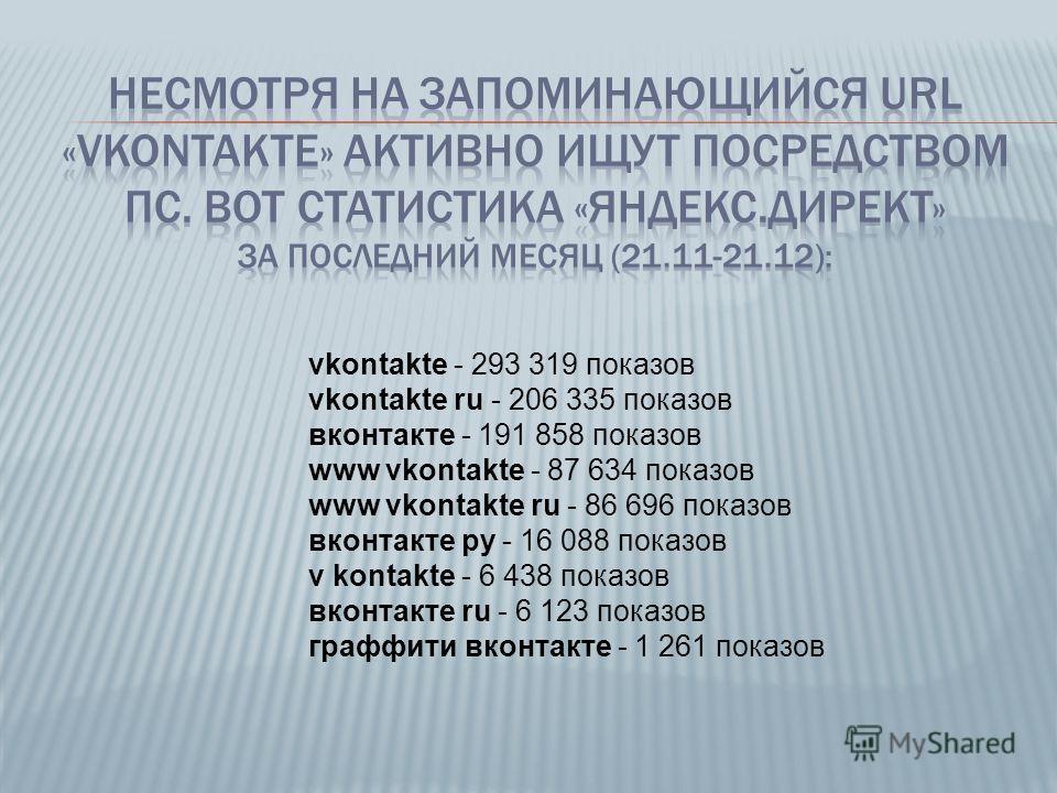 vkontakte - 293 319 показов vkontakte ru - 206 335 показов вконтакте - 191 858 показов www vkontakte - 87 634 показов www vkontakte ru - 86 696 показов вконтакте ру - 16 088 показов v kontakte - 6 438 показов вконтакте ru - 6 123 показов граффити вко