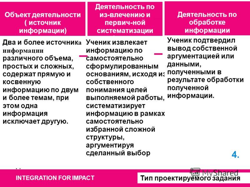 INTEGRATION FOR IMPACT Два источника, простых, содержащих прямую избыточную информацию по двум темам. Ученик извлекает и систематизирует информацию по двум заданным основаниям. Ученик воспроизводит в виде связного текста важную, на его взгляд, информ