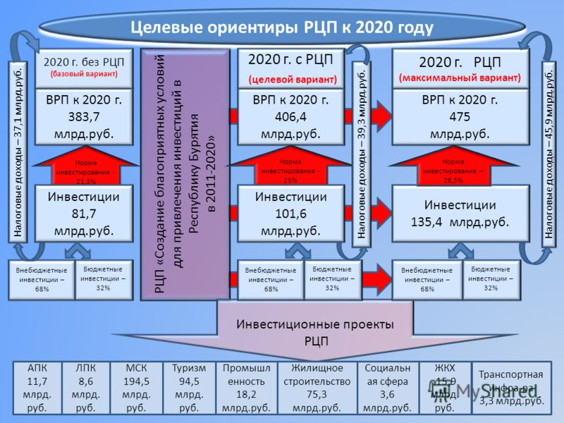 РЦП «Создание благоприятных условий для привлечения инвестиций в Республику Бурятия в 2011-2020» ВРП к 2020 г. 383,7 млрд.руб. ВРП к 2020 г. 475 млрд.руб. 2020 г. без РЦП (базовый вариант) 2020 г. РЦП (максимальный вариант) Норма инвестирования - 21,