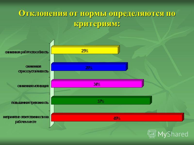 Отклонения от нормы определяются по критериям: