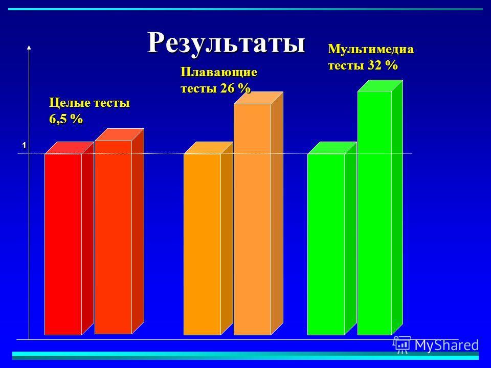 1 Результаты Целые тесты 6,5 % Плавающие тесты 26 % Мультимедиа тесты 32 %