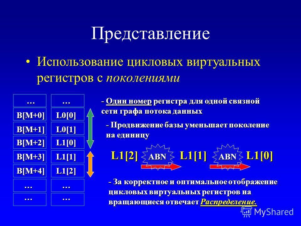 Представление Использование цикловых виртуальных регистров с поколениями … L1[2] L1[1] L1[0] … … L0[0] L0[1] - Один номер регистра для одной связной сети графа потока данных - Продвижение базы уменьшает поколение на единицу - За корректное и оптималь