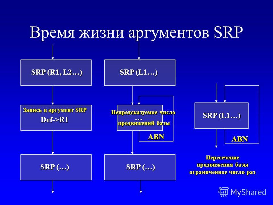 Время жизни аргументов SRP SRP (R1, L2…) SRP (…) SRP (L1…) SRP (…) SRP (L1…) … Def->R1 ABN ABN Запись в аргумент SRP Непредсказуемое число продвижений базы Пересечение продвижения базы ограниченное число раз