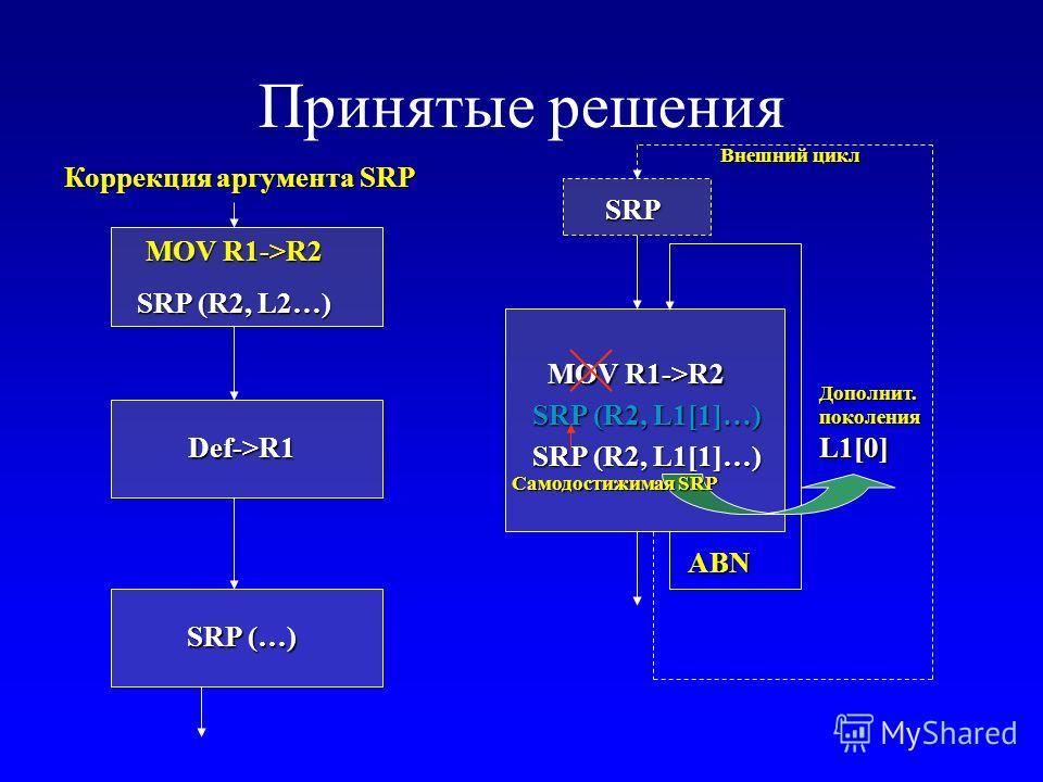 Принятые решения MOV R1->R2 SRP (R2, L2…) SRP (R2, L1[1]…) SRP (…) Def->R1 ABN MOV R1->R2 L1[0] Дополнит. поколения SRP SRP (R2, L1[1]…) Внешний цикл Коррекция аргумента SRP Самодостижимая SRP
