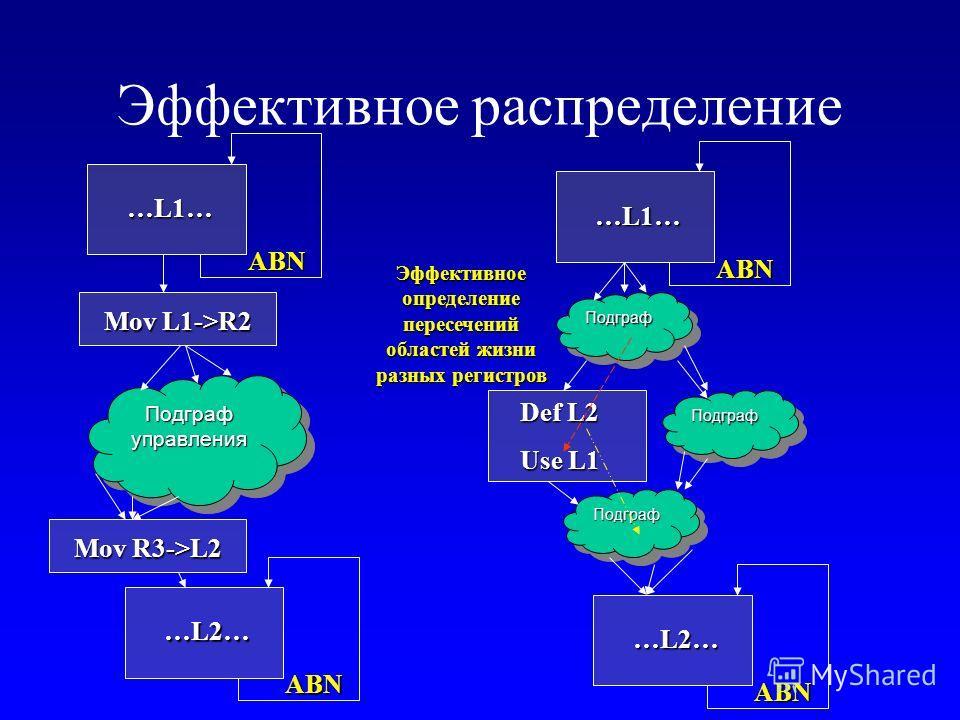 Эффективное распределение ПодграфуправленияПодграфуправления ABN …L1… Mov L1->R2 ABN …L2… Mov R3->L2 ПодграфПодграф ABN …L1… ABN …L2… ПодграфПодграф ПодграфПодграф Def L2 Use L1 Эффективное определение пересечений областей жизни разных регистров