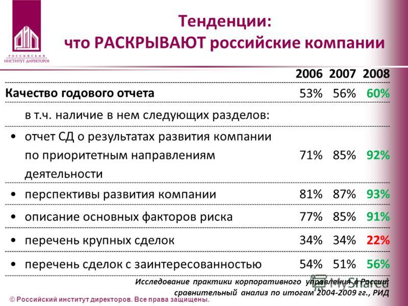 Тенденции: что РАСКРЫВАЮТ российские компании 200620072008 Качество годового отчета 53%56%60% в т.ч. наличие в нем следующих разделов: отчет СД о результатах развития компании по приоритетным направлениям деятельности 71%85%92% перспективы развития к