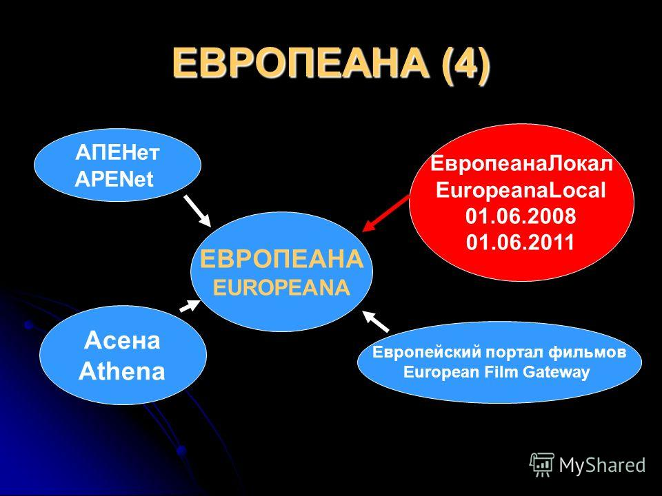 ЕВРОПЕАНА (4) ЕВРОПЕАНА EUROPEANA Асена Athena ЕвропеанаЛокал EuropeanaLocal 01.06.2008 01.06.2011 АПЕНет APENet Европейский портал фильмов European Film Gateway