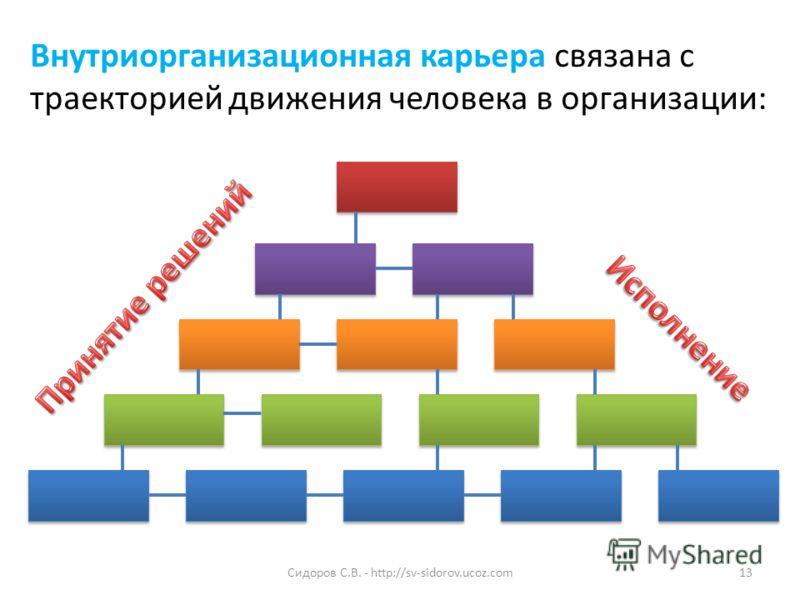 Внутриорганизационная карьера связана с траекторией движения человека в организации: 13Сидоров С.В. - http://sv-sidorov.ucoz.com