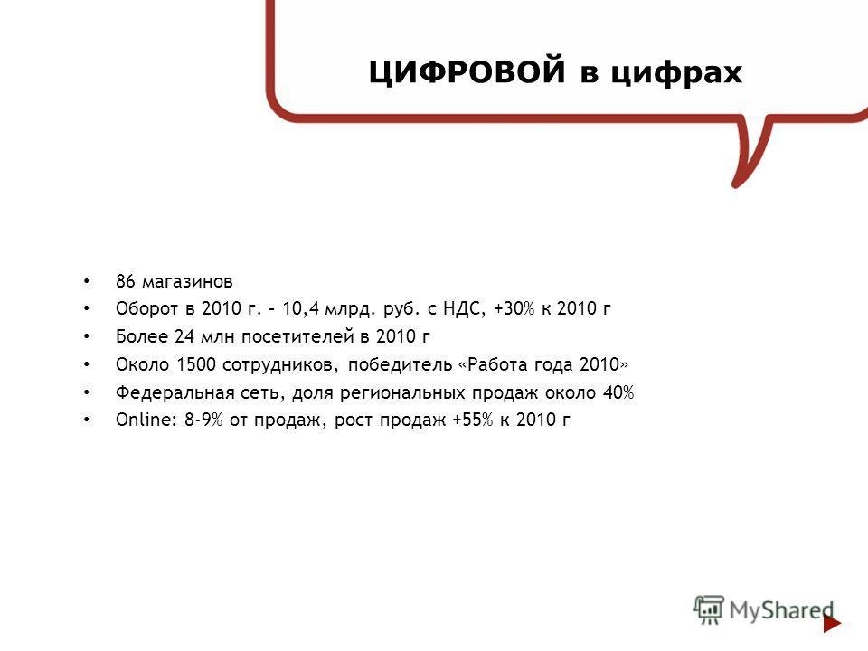 ЦИФРОВОЙ в цифрах 86 магазинов Оборот в 2010 г. – 10,4 млрд. руб. с НДС, +30% к 2010 г Более 24 млн посетителей в 2010 г Около 1500 сотрудников, победитель «Работа года 2010» Федеральная сеть, доля региональных продаж около 40% Online: 8-9% от продаж