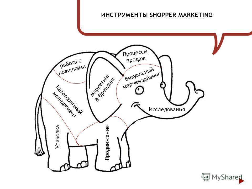 ИНСТРУМЕНТЫ SHOPPER MARKETING Категорийный менеджмент Упаковка Продвижение Исследования работа с новинками Процессы продаж Визуальный мерчендайзинг Маркетинг & брендинг