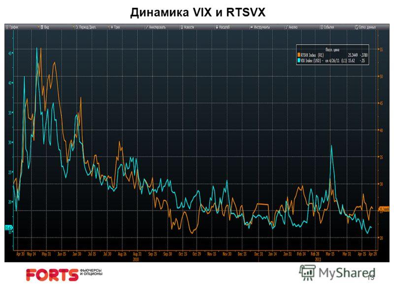 13 Динамика VIX и RTSVX