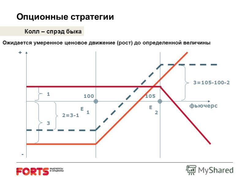 Опционные стратегии Колл – спрэд быка Ожидается умеренное ценовое движение (рост) до определенной величины E E 1 2 100105 3 1 2=3-1 3=105-100-2 фьючерс + -