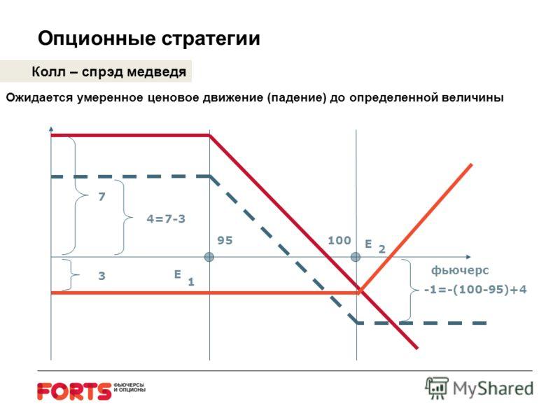 Опционные стратегии Колл – спрэд медведя Ожидается умеренное ценовое движение (падение) до определенной величины E E 1 2 7 10095 3 4=7-3 -1=-(100-95)+4 фьючерс