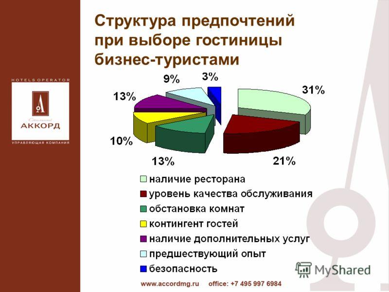 Структура предпочтений при выборе гостиницы бизнес-туристами