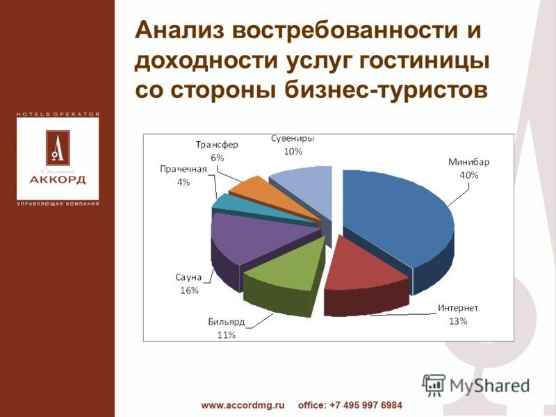 Анализ востребованности и доходности услуг гостиницы со стороны бизнес-туристов