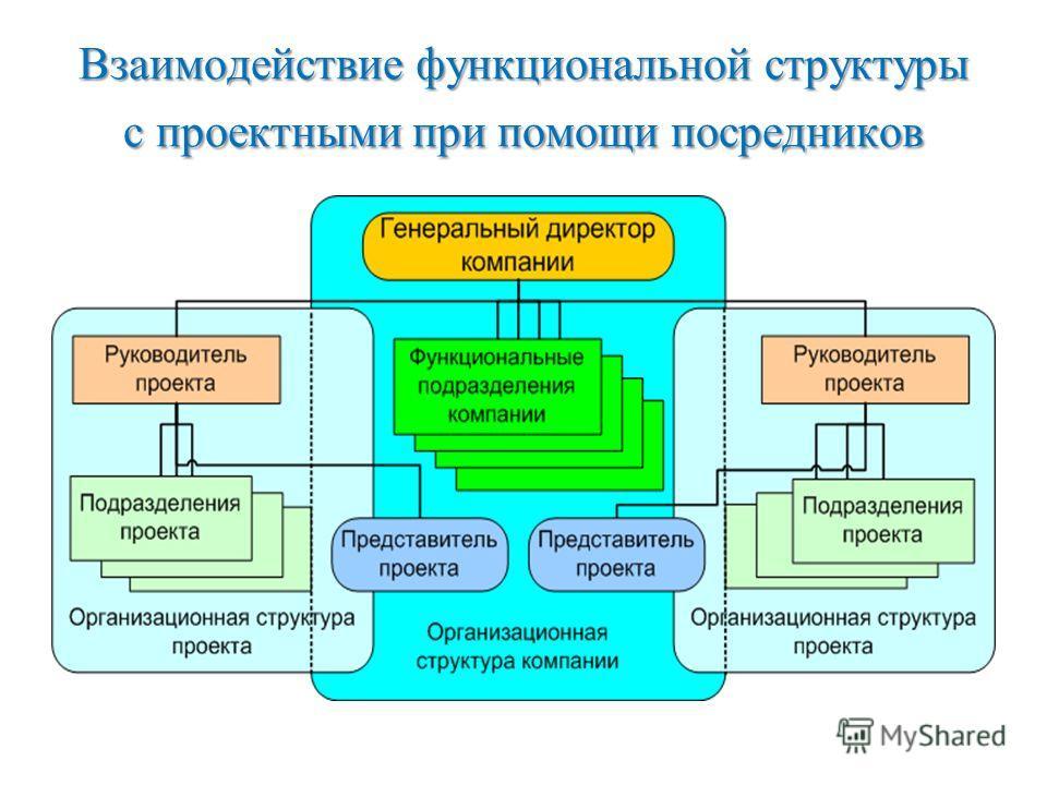 Взаимодействие функциональной структуры с проектными при помощи посредников