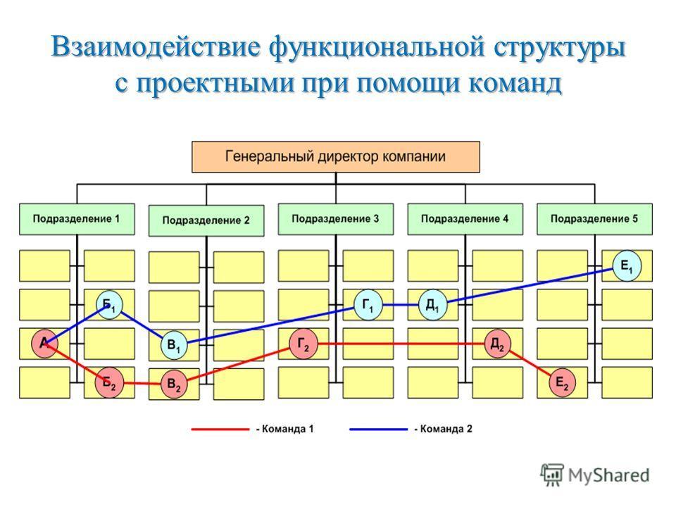 Взаимодействие функциональной структуры с проектными при помощи команд