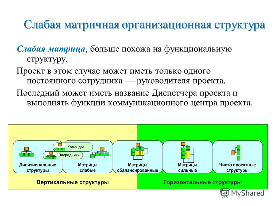 Слабая матричная организационная структура Слабая матрица, больше похожа на функциональную структуру. Проект в этом случае может иметь только одного постоянного сотрудника руководителя проекта. Последний может иметь название Диспетчера проекта и выпо