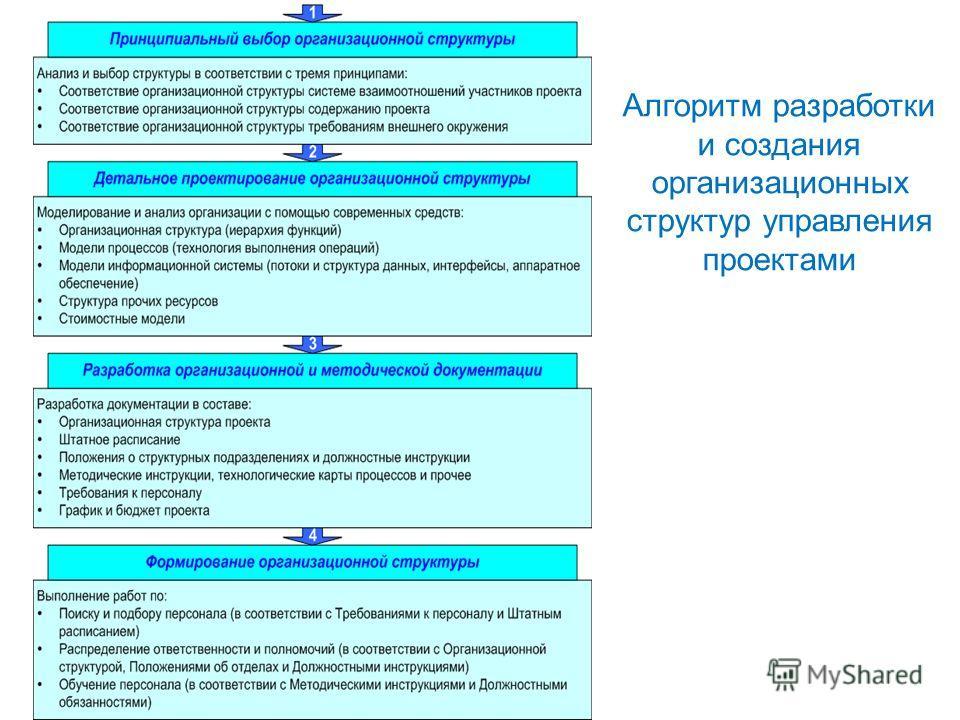 Алгоритм разработки и создания организационных структур управления проектами