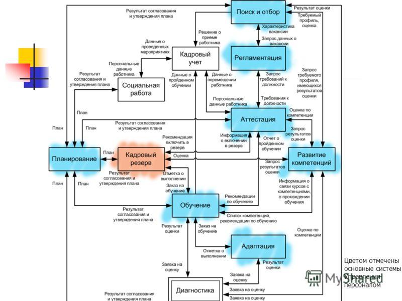 Цветом отмечены основные системы Управления персоналом