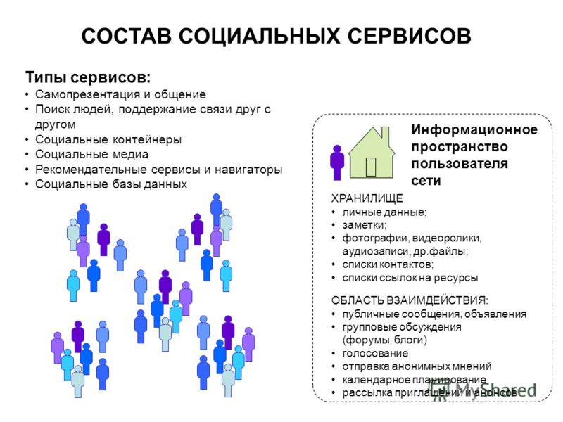 ХРАНИЛИЩЕ личные данные; заметки; фотографии, видеоролики, аудиозаписи, др.файлы; списки контактов; списки ссылок на ресурсы ОБЛАСТЬ ВЗАИМДЕЙСТВИЯ: публичные сообщения, объявления групповые обсуждения (форумы, блоги) голосование отправка анонимных мн