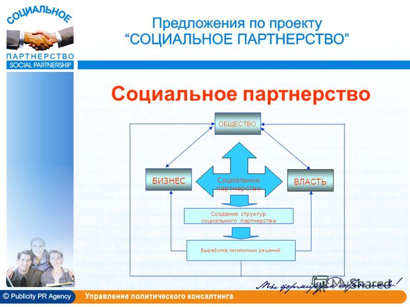 Социальное партнерство Выработка легитимных решений БИЗНЕС ОБЩЕСТВО ВЛАСТЬ Социальное партнерство Создание структур социального партнерства
