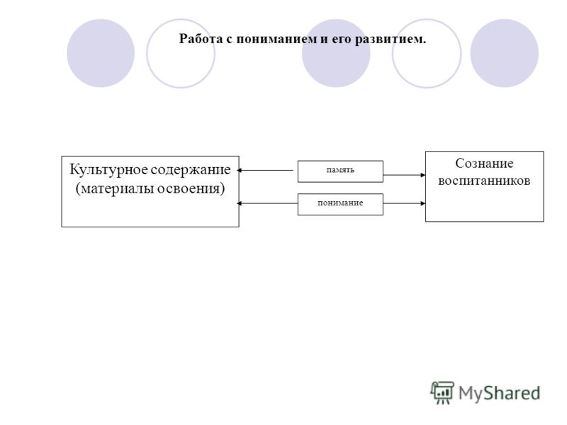 Культурное содержание (материалы освоения) память понимание Сознание воспитанников Работа с пониманием и его развитием.