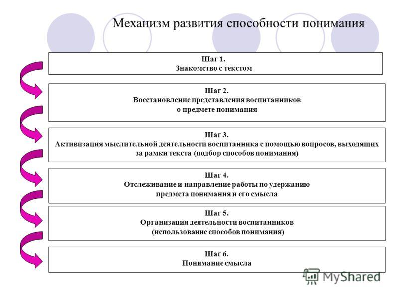 Механизм развития способности понимания Шаг 1. Знакомство с текстом Шаг 2. Восстановление представления воспитанников о предмете понимания Шаг 3. Активизация мыслительной деятельности воспитанника с помощью вопросов, выходящих за рамки текста (подбор