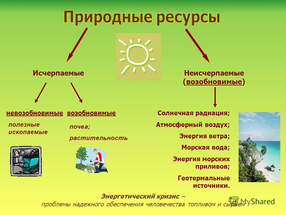 ИсчерпаемыеНеисчерпаемые (возобновимые) невозобновимыевозобновимые полезные ископаемые почва; растительность Солнечная радиация; Атмосферный воздух; Энергия ветра; Морская вода; Энергия морских приливов; Геотермальные источники. Энергетический кризис