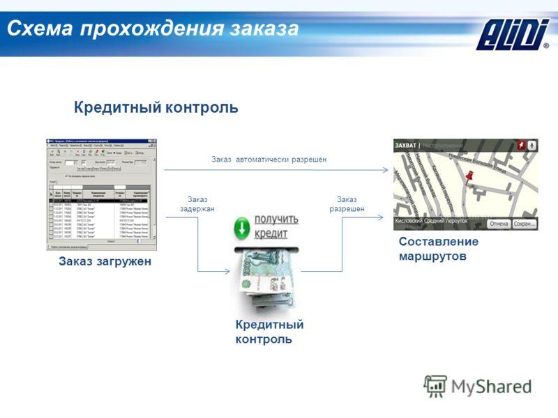 Схема прохождения заказа Заказ