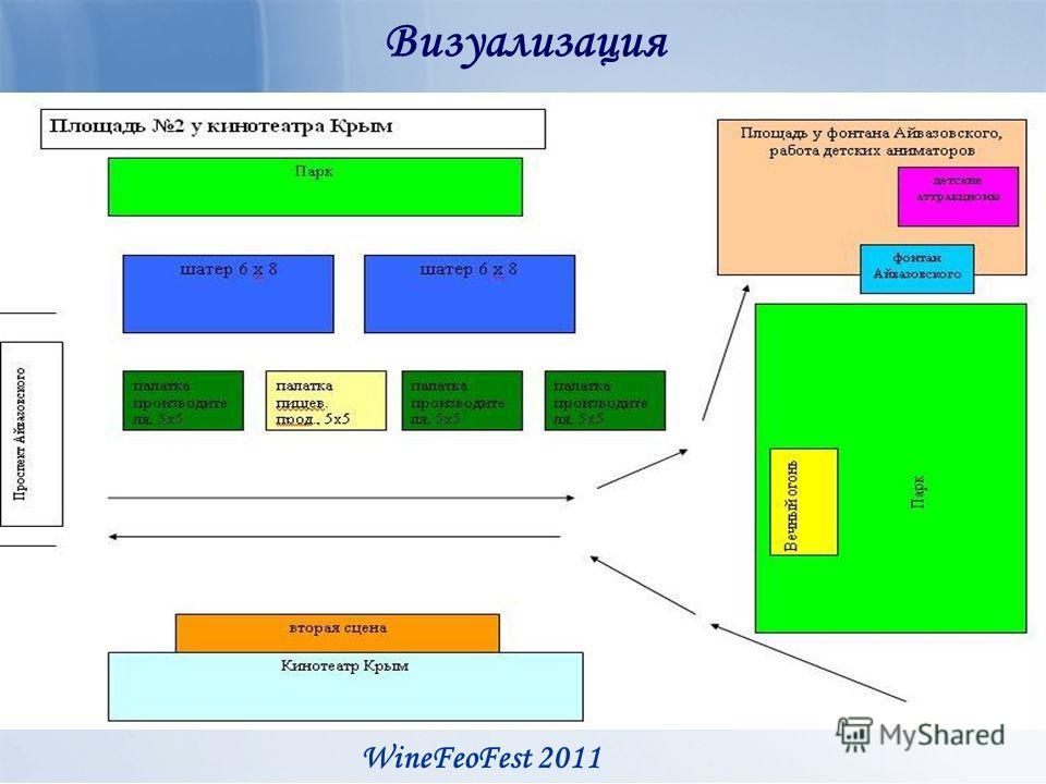 Визуализация WineFeoFest 2011