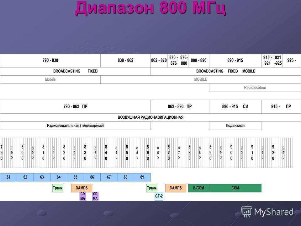 Диапазон 800 МГц