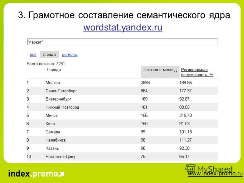 www.index-promo.ru 3. Грамотное составление семантического ядра wordstat.yandex.ru