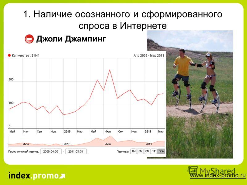 www.index-promo.ru 1. Наличие осознанного и сформированного спроса в Интернете Джоли Джампинг