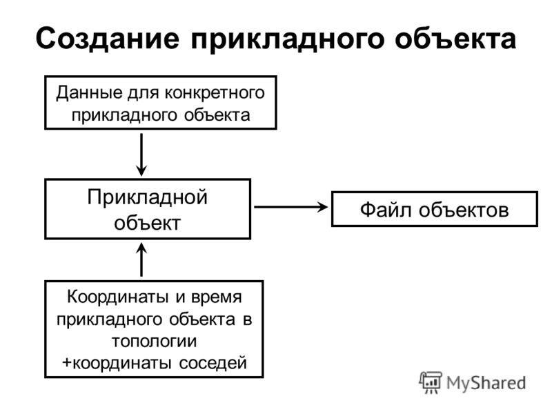 Создание прикладного объекта Прикладной объект Координаты и время прикладного объекта в топологии +координаты соседей Данные для конкретного прикладного объекта Файл объектов