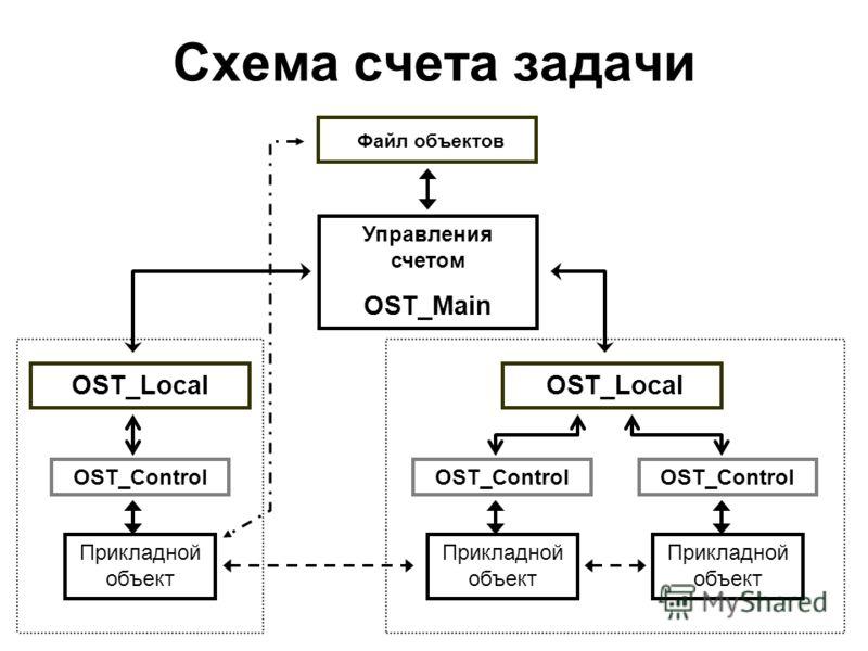 Схема счета задачи Управления счетом OST_Main OST_Local Файл объектов OST_Local OST_Control Прикладной объект OST_Control Прикладной объект OST_Control Прикладной объект