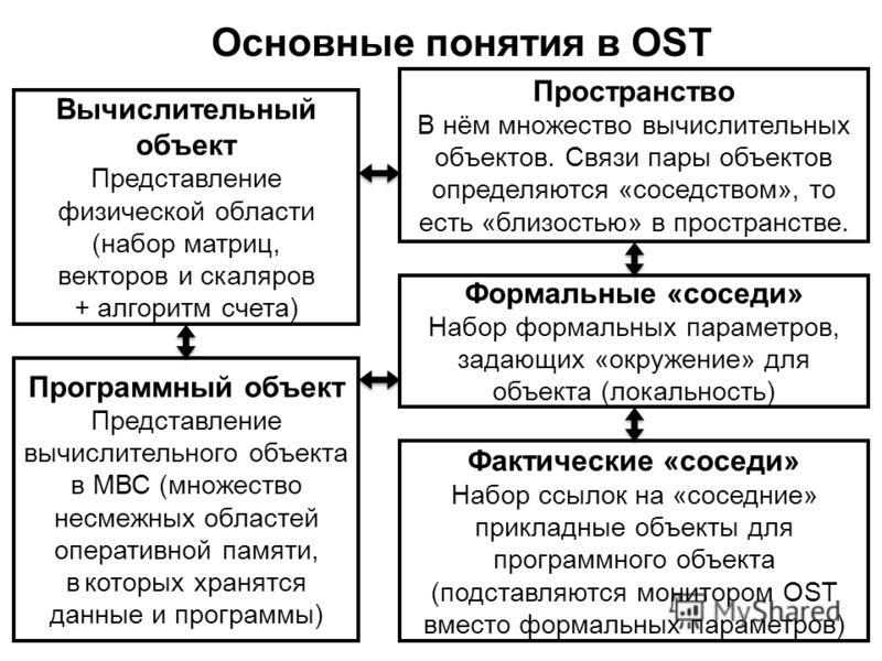 Основные понятия в OST Вычислительный объект Представление физической области (набор матриц, векторов и скаляров + алгоритм счета) Программный объект Представление вычислительного объекта в МВС (множество несмежных областей оперативной памяти, в кото