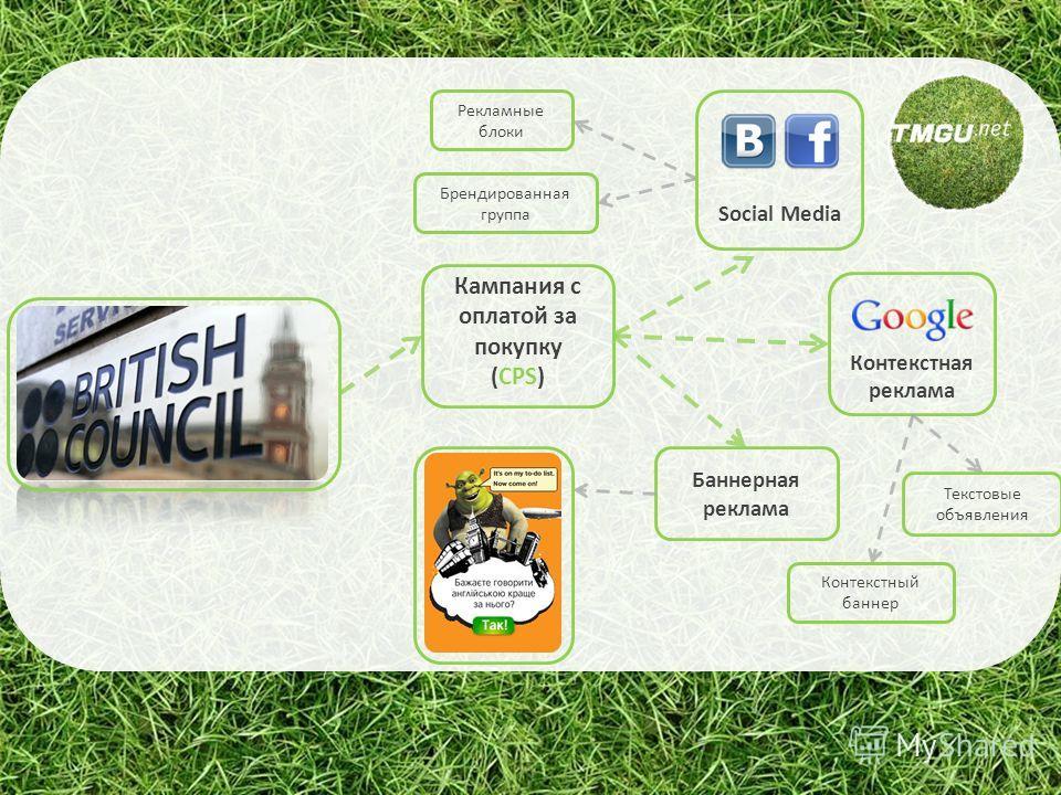 Кампания с оплатой за покупку (CPS) Брендированная группа Баннерная реклама Контекстная реклама Текстовые объявления Контекстный баннер Рекламные блоки Social Media