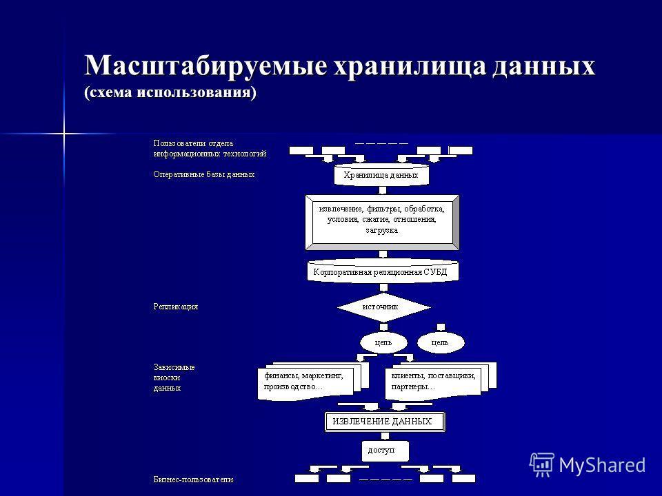 Масштабируемые хранилища данных (схема использования)