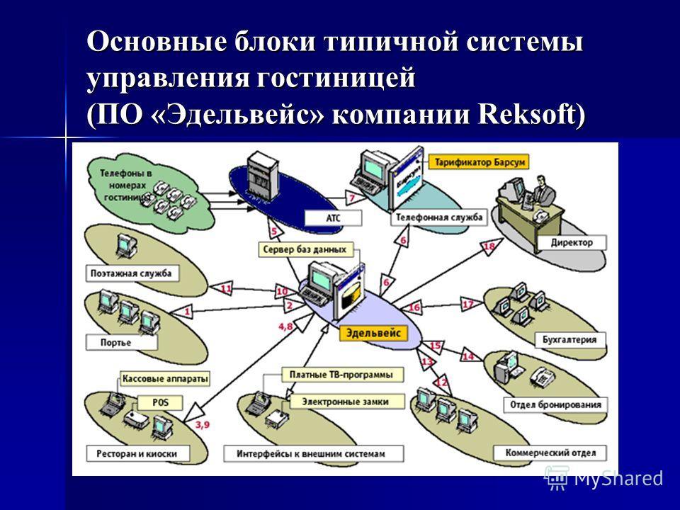 Основные блоки типичной системы управления гостиницей (ПО «Эдельвейс» компании Reksoft)