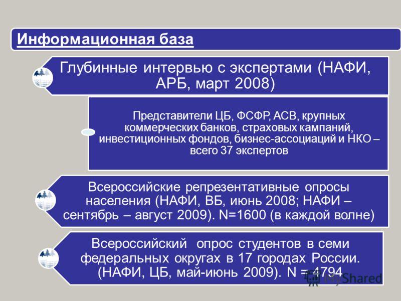 Информационная база Глубинные интервью с экспертами (НАФИ, АРБ, март 2008) Представители ЦБ, ФСФР, АСВ, крупных коммерческих банков, страховых кампаний, инвестиционных фондов, бизнес-ассоциаций и НКО – всего 37 экспертов Всероссийские репрезентативны
