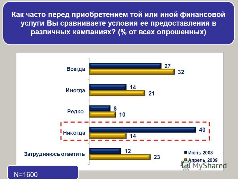 Как часто перед приобретением той или иной финансовой услуги Вы сравниваете условия ее предоставления в различных кампаниях? (% от всех опрошенных) N=1600