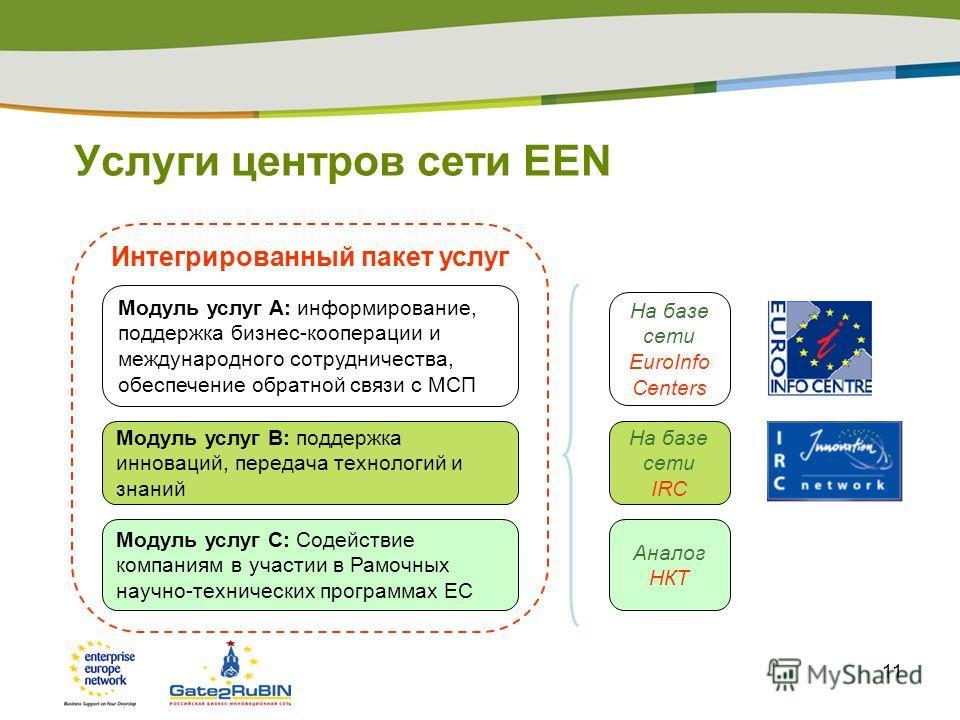 11 Услуги центров сети EEN Модуль услуг A: информирование, поддержка бизнес-кооперации и международного сотрудничества, обеспечение обратной связи с МСП Модуль услуг B: поддержка инноваций, передача технологий и знаний Модуль услуг C: Содействие комп